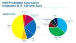 2_Weltweite Produktion der Automation