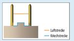 Luft- und Kriechstrecken bei einem Steckverbinder