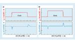Die Sprungantwort des Ausgangs 1 (UA1, max. 150 mA) auf einen 1-mA-Lastsprung (a) – 10 mA auf 11 mA – und einen 140-mA-Lastsprung (b) – 10 mA auf 150 mA – verdeutlicht, wie schnell und präzise der Regler reagiert
