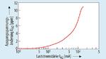 Eine steigende Belastung des Ausgangs 1 hat nur wenig Einfluss auf die Spannung des zweiten Ausgangs. Das Verhältnis beider Ausgangsspannungen bleibt weitgehend unverändert. (Effekte der Erwärmung nicht berücksichtigt)