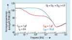 Der AC-Versorgungsspannungs-durchgriff lässt sich durch die Wahl des Kondensators am NR-Anschluss anpassen: rote Kurve mit CNR = 1 µF, blaue Kurve mit CNR = 10 µF