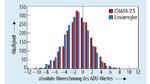 Den Einfluss des Rauschens der Referenzspannung auf das Ergebnis des ADUs verdeutlicht der Vergleich der Häufigkeitsverteilung. Für die Messungen wurde das in der Schaltung eingesetzte FPGA einmal vom Refulator LT6658 gespeist und zum Vergleich über