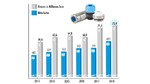 Starkes Exportwachstum mit Elektromechanik