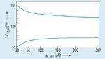 Stromgenauigkeit des LITIX Basic+ (in %).