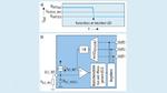 pannungsverlauf bei Ausfall einer LED (a); Blockschaltung mit Kurzschlussdetektion des LITIX Basic+ (b).