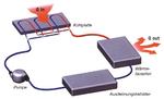 Bild 4. Schematische Darstellung eines typischen Flüssigkeitskreislaufs in einem Flüssigkeitskühlkörper.