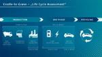 Grafik zum Life Cycle Assessment