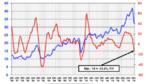 Minus 15,5 Prozent im ersten Quartal