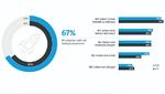Grafik von Bitkom zu der Frage, warum Manager keine Zeit für Start-ups haben