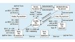 Zustandsdiagramm zur Low-Power State Machine