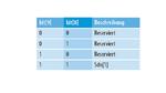 LPS-Codegruppen-Konfiguration, Register 0x04E5