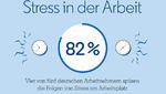 Ergebnisse der Umfrage zum mentalen Wohlbefinden