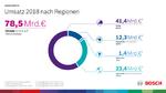 Umsätze 2018 nach Regionen: 52 Prozent macht der Heimatmarkt Europa aus.