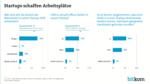 Grafik: Start-ups schaffen Arbeitsplätze