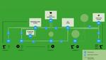 Software-basierter IDS Connector vernetzt industrielle Datenwolken