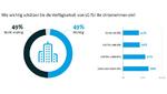 Einschätzung der Wichtigkeit von 5G-Verfügbarkeit im Unternehmen