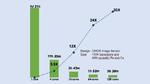 Grafik zur Beschleunigung durch Parallelverarbeitung.