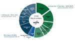 Marktanteile industrieller Netzwerktechniken 2019