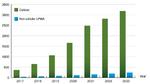 NB-IoT wächst rasant