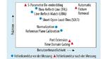 S-Parameter-Korrekturmethoden vor und nach Messungen