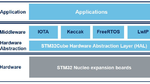 IOTA Middleware for STM32 Boards
