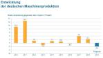 Entwicklung der deutschen Maschinenproduktion mit Prognose 2019...