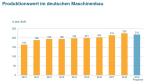 Produktionswert im deutschen Maschinenbau mit Prognose 2019...