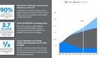 Wachstum der Bluetooth-Funktechniken bis 2023