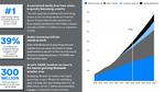 Wachstum der Bluetooth-Anwendungsbereiche bis 2023