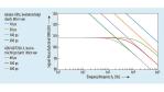 Signal-Rauschabstand (SNR) und Eingangsfrequenz (fE ) bei unterschiedlichen Jitter-Niveaus...