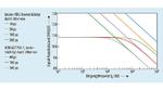 Signal-Rauschabstand (SNR) und Eingangsfrequenz (fE ) bei unterschiedlichen Jitter-Niveaus