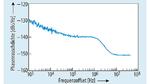 Ausdruck der Phasenrauschdichte für den 100-MHz/33,33-MHz-Taktgenerator AD9573