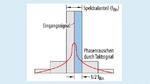 Die Größe des Phasenrauschen bestimmt die Amplitude der FFT-Schritte um das Zentrum herum