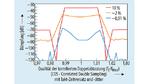 Die Dämpfung eines Filters mit geschalteten Kondensatoren hängt sehr von der Qualität des Taktsignales ab. Bei niedriger Qualität (10 %) ist nur die Wirkung des digitalen Filters erkennbar