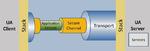 Client- und Server-Architektur von OPC UA