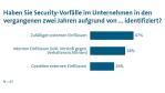 10_Ergebnisse der Security-Studie des VDMA...