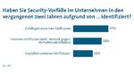 10_Ergebnisse der Security-Studie des VDMA