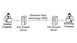 Schematischer Ablauf des EDI-Transfers