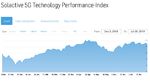 Solactive 5G Technology Performance-Index