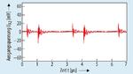 Der Einsatz eines Filters (Bild 6) kann die Spannungswelligkeit am Ausgang deutlich reduzieren. Das Beispiel zeigt die Welligkeit am Ausgang UA2 im Betriebszustand 5 – analog Bild 4 – mit zusätzlichem Filter