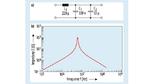 Filterschaltung (oben) für die Ausgangsspannung,  wie er für die Messung in Bild 5 für UA2 eingesetzt wurde,  und Impedanzverlauf (unten) der im Filter verwendeten  Drossel L1 (WE-PD 744778222 von Würth Elektronik eiSos)