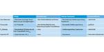 Tabelle 1. Gegenüberstellung der verschiedenen OCP-Methoden