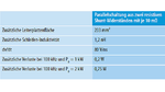 Systemseitige Auswirkungen einer OCP-Implementierung auf der Basis von Shunt-Widerständen