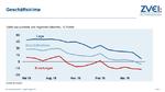 Deutsche Elektroindustrie mit Rückgängen im ersten Halbjahr
