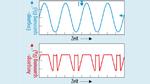 Bild 2. Phasenumkehr: Übersteigt die Gleichtaktspannung an den Eingängen des OPVs die vom Hersteller genannten maximalen und minimalen Grenzwerte, dann kann es zur Phasenumkehr des Ausgangssignals kommen.