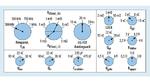 Diese Parameter wirken sich auf die Verluste und den Wirkungsgrad eines Buck-Controllers aus