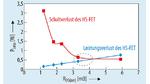 Leitungs- und Schaltverluste des HS-FET für die in Tabelle 1 aufgeführten FETs