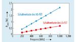 Schaltverluste von HS-FET und LS-FET als Funktion der Schaltfrequenz