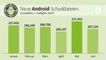 Neue Android-Schaddateien, 1. Halbjahr 2019