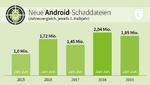 Neue Android-Schaddateien, Jahresvergleich 2015 - 2019